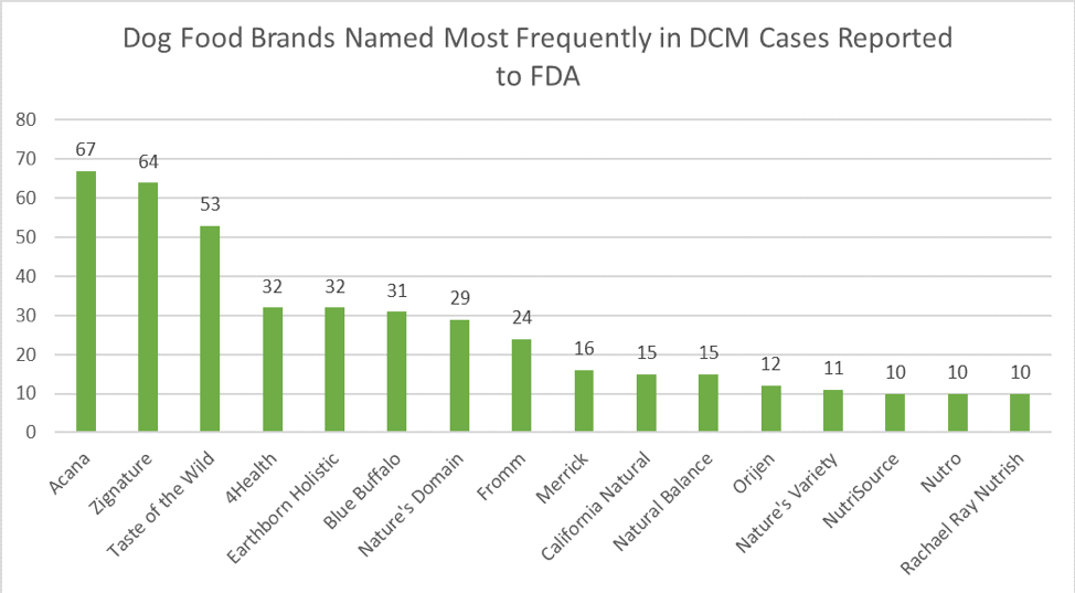 Dog Food Brands Names Most Frequently to DCM Cases Reported to FDA